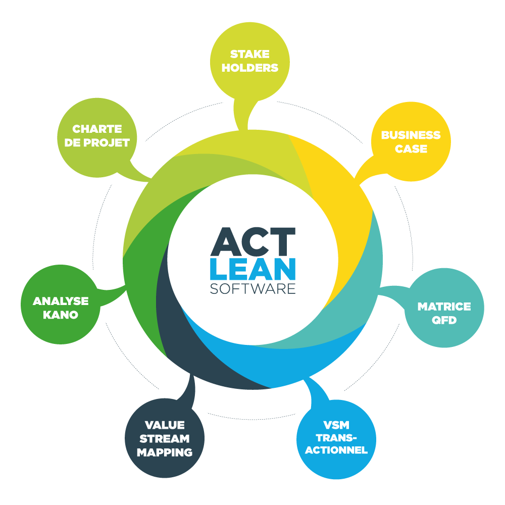 ACTLEAN Software